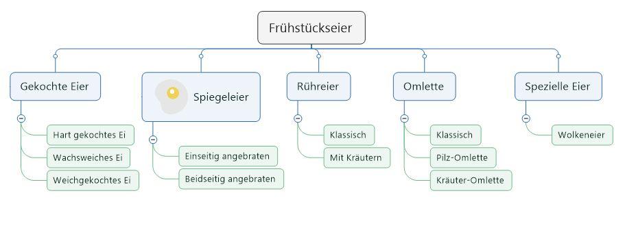 Diagramm verschiedener Arten von Frühstückseiern. #laktosefrei | chilibluetendotcom